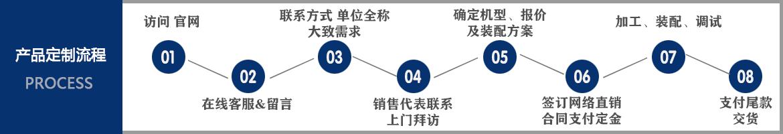 合作定制流程